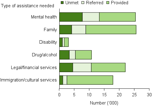 The number of clients with unmet needs for specialised services (grouped), 2015-16. The stacked horizontal bar graph shows that mental health services had the most unmet demand, with almost 8,000 clients (30%25) with unmet need, and about 12,000 provided. This amount of unmet service need was followed by legal/financial services (21%25), and family services (16%25).