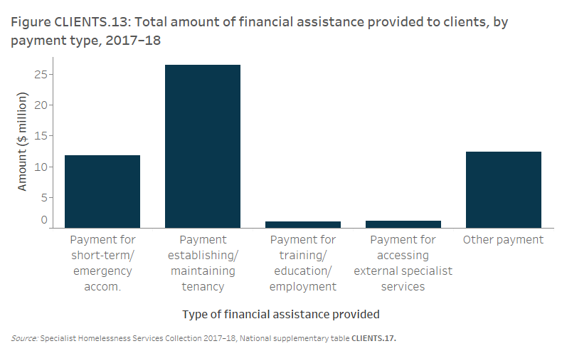 Figure CLIENTS.13 Total amount of financial assistance provided to clients, by payment type, 2017–18. The vertical bar graph shows the national amounts for the 5 types of payments. Half (50%25, or $52.9 million) of the total expenditure was provided for establishing and maintaining tenancy. A further 22%25 was provided for short-term or emergency accommodation. Around 2%25 was spent on training/ education/ employment or for accessing external specialists.