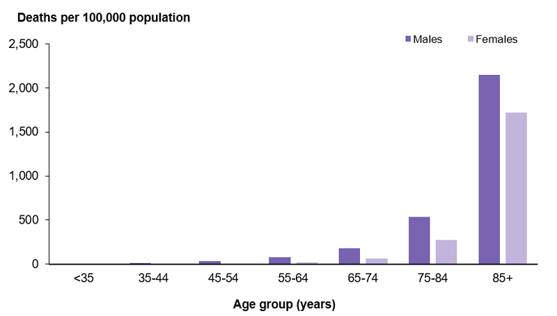 This column graph shows that the rate of CHD deaths increased with age, with the highest rate for both males and females in those aged 85 year and over (2,147 and 1,719 per 100,000 population, respectively).