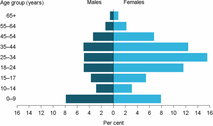 Figure UNASSISTED.1: Proportion of unassisted requests, by sex and age group, 2016–17. The horizontal population pyramid shows that in age groups above 18 years' the proportions of unassisted requests by females were more than double those by males. The largest proportion of unassisted requests were by females aged 25–34, making up 16%25 of all unassisted requests. For those 14 and under, there were similar proportions of males and females.