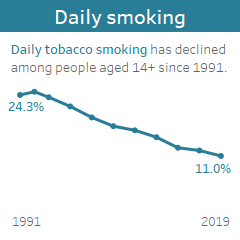 Daily smoking: 14+ daily tobacco smoking has declined since 1991