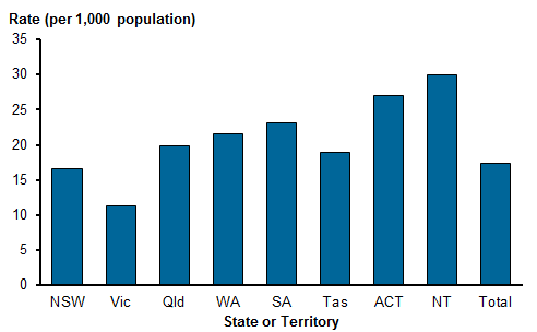 Vertical bar chart showing community mental health care rates for patients for states and territories in 2015–16. Vic reported the lowest rate of (11.3 patients per 1,000 population). The NT reported the highest (29.9), followed by ACT (27.1) SA (23.1), WA (21.6), Qld (19.9), Tas (18.9) and NSW (16.6). Nationally there were 17.3 patients per 1,000 population. Refer to Table CMHC.1.
