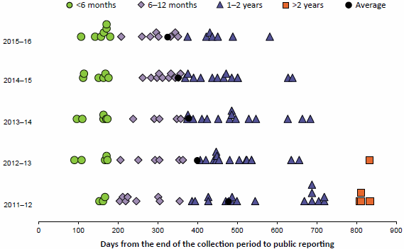 Figure 1.10 compares the timeliness of release of publications from AIHW annual national data collections for each of 4 years to 2015–16. The number of days from the end of the collection period to public reporting is plotted for each publication. Overall, the average number of days has fallen. Data are available in Table A8.13.