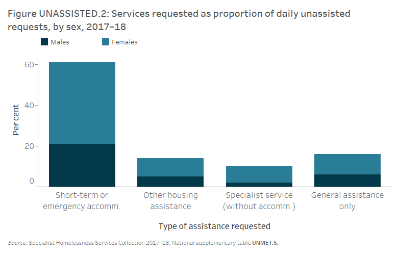 Figure UNASSISTED.2: Services requested as proportion of daily unassisted requests, by sex, 2017–18. The stacked vertical bar graph shows that the majority of unassisted daily accommodation requests related to short-term or emergency accommodation (61%25). Females were more likely than males to have requests for short-term or emergency accommodation unmet (66%25 and 34%25, respectively).