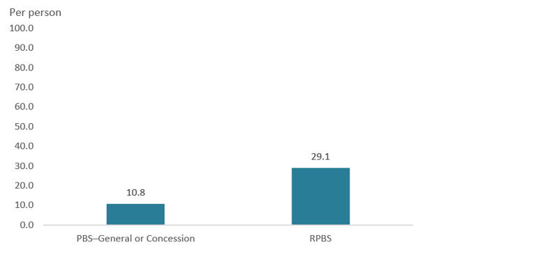 The bar chart shows that DVA cardholders were dispensed on average 29 medications per person under the RPBS and on average 11 medications per person under the PBS, as either a general or concessional beneficiary.