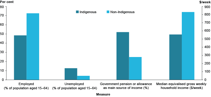 Column graph showing employment and unemployment rates for Indigenous and non-Indigenous people aged 15-64, as well as the proportion of people with government pension or allowance as main source of income, and the median equivalised gross weekly household income. The employment rate for Indigenous people is lower than for non-Indigenous people (around 49%25 compared to around 73%25), and the unemployment rate is higher (around 12%25 compared to around 4%25). A higher proportion of Indigenous people also have the Government pension or allowance as their main source of income (around 50%25 compared to around 25%25). The median household income is also about $300 lower for Indigenous people than for non-Indigenous people.