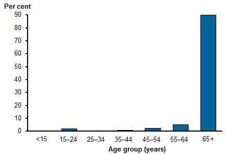 Vertical bar chart showing the age distribution of patients at palliative care encounters in the 2015–2016 BEACH survey. Patients aged 65 and over accounted for the highest proportion of palliative care-related GP encounters at 90.1%25, followed by those aged 55–64 (5.1%25), 45–54 (2.1%25), 15–24 (1.9%25), 35–44 (0.8%25), 25–34 (0%25), and <15 (0%25). Refer to Table GP.2.
