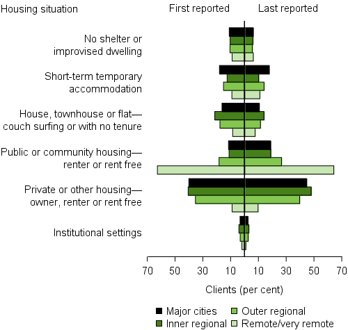 The horizontal bar graph shows the proportion of clients in each of the 6 housing situations at the beginning and end of support by remoteness areas. In 2015–16 in both major cities and outer regional areas, the largest change in housing situation following support was in the proportion of clients in public or community housing (7¬%25 and 8%25 increase, respectively). Inner regional areas saw similar changes in both public or community housing and private or other housing (about 7%25 increase). The least change in housing situations was observed in remote and very remote areas, but unlike all other areas, most clients began and ended support in public or community housing (63%25 and 64%25, respectively).