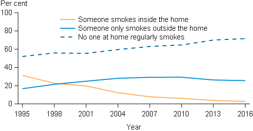 This line graph presents 3 lines that indicate the exposure to environmental smoke in the home for households with children aged 15 years and under, from 1995 to 2016. It shows that there has been an increase in the proportion of households where no one at home regularly smokes from 52%25 in 1995 to 72%25 in 2016. There was also decrease in the proportion of households where someone smokes inside the home, from 31%25 in 1995 to 2.8%25 in 2016. It also shows that the proportion of households where someone only smokes outside the home has declined slightly in recent years.