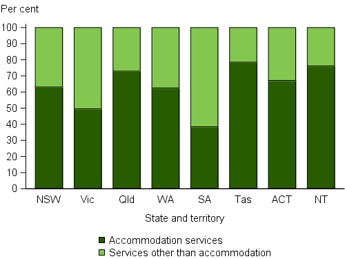 Clients were classified on the basis of whether or not they were provided or referred accommodation services as part of the assistance they received. The stacked vertical bar graph shows the variation across jurisdictions in the proportion of clients in each classification group, and reflects in part, jurisdictional service delivery models. In all jurisdictions except Victoria and South Australia, the majority of clients received accommodation services as a component of their homelessness needs.
