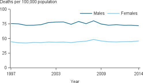 The line chart shows that from 1997 to 2014, the rate of CKD deaths (as the underlying and/or associated cause) remained relatively stable—72–80 deaths per 100,000 population for males and 42–48 cases per 100,000 population for females. Male rates were consistently higher than female rates over this period.
