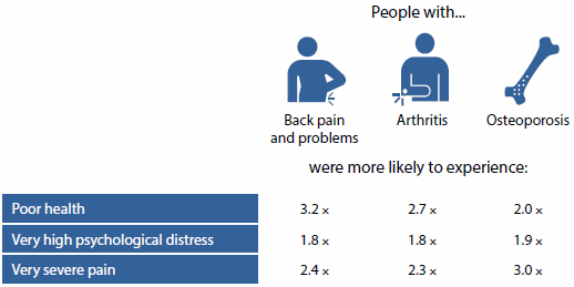 Table indicating that people with back pain and problems were 3.2 times more likely to experience poor health, 1.8 times more likely to experience very high psychological distress, and 2.4 times more likely to experience very severe pain. People with arthritis were 2.7 times more likely to experience poor health, 1.8 times more likely to experience very high psychological distress, and 2.3 times more likely to experience very severe pain. People with osteoporosis were 2.0 times more likely to experience poor health, 1.9 times more likely to experience very high psychological distress, and 3.0 times more likely to experience very severe pain.