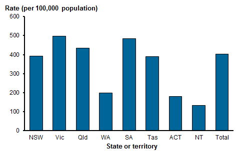 Vertical bar chart showing the rate of service users with a psychiatric disability for all jurisdictions in 2015–16. Service users per 100,000 population were: NSW (392.8), Vic (498.0), Qld (433.8), WA (198.3), SA (484.1), Tas (389.3), ACT (179.1), NT (132.4). Nationally, the rate of service users with a psychiatric disability was 402.4. Refer to Table DIS.1.