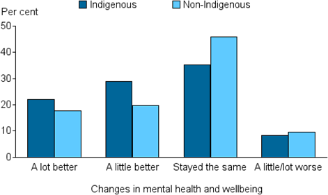 Vertical bar chart showing for (Indigenous, non-Indigenous); per cent (0 to 50) on the y axis; changes in mental health and wellbeing (a lot better, a little better, stayed the same, a little/lot worse) on the x axis.
