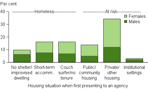 Clients, by housing situation at the beginning of support, 2015–16. The stacked vertical bar graph shows proportions of male and female clients by the 6 housing situations captured in the SHSC. For those clients who were homeless, similar proportions were in either short-term or emergency accommodation, or couch surfing/ no tenure (each about 14%25). For those clients housed, but at risk of homelessness, most were in private or other housing (31%25) when they sought homelessness services, with nearly twice as many female clients than male clients in this housing situation.