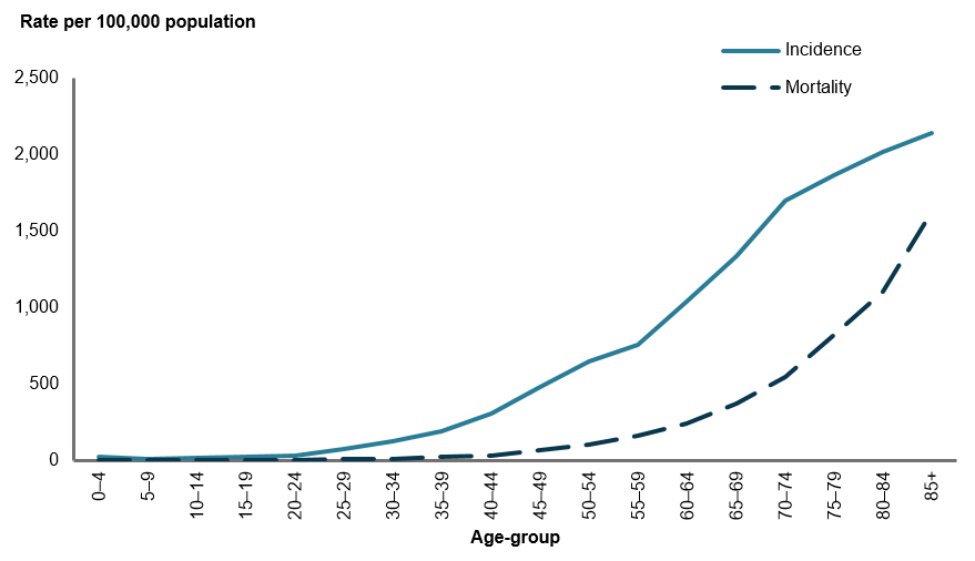This line graph shows that, while both incidence and mortality rates increase with increasing age, incidence increases gradually for those aged 20–24 and mortality increases sharply for those aged 45–49.