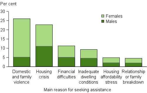 Clients, by main reason for seeking assistance (top 6), 2015–16. A client indicates one main reason for seeking assistance and these data are illustrated in a stacked vertical bar graph showing the proportions of male and female clients. The highest proportion of clients reported domestic and family violence (26%25) with females over 4 times more likely than males to report this as the main reason. Housing crisis was the next most common at 23%25 and similar proportions of males and females indicated this.