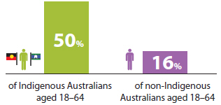 Bar chart indicating that in 2012–13, government payments were the main source of income for 50%25 of Indigenous Australians aged 18-64, and 16%25 of non-Indigenous Australians aged 18-64.