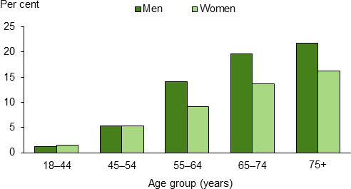 The vertical bar chart shows that self-reported diabetes prevalence among adults steadily increased with age in 2014–15, with rates highest among those aged 75 years and over (22%25 for men and 16%25 for women). From age 55 years, men had higher prevalence rates than women—20%25 of men aged 65–74 self-reported having diabetes compared to 14%25 of women of the same age.