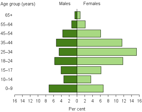Proportion of unassisted requests, by sex and age group, 2015–16. The horizontal population pyramid shows that in age groups above 18 years' the proportions of unassisted requests by females were more than double those by males. The largest proportion of unassisted requests were by females aged 25–34,  making up 15%25 of all unassisted requests. For those 14 and under, there were similar proportions of males and females.