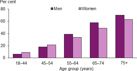 The vertical bar chart shows that CVD prevalence increased with age in 2014–15. For those aged 55 and over, men had consistently higher rates than women—for example for those aged 65–74, 58%25 of men self-reported CVD compared to 49%25 of women.