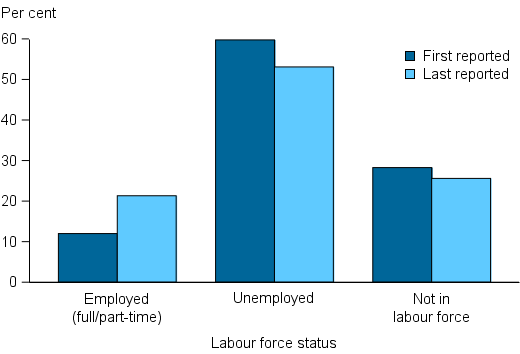 Figure CLIENTS.15 Clients in closed support periods who needed support relating to employment, by labour force status at beginning of support and at end of support, 2014–15. The grouped column graph shows that 20%25 of clients were employed at the end of support, nearly doubled that at the beginning of support. There was little change in the proportion of clients not in the labour force (about 26%25) following assistance.