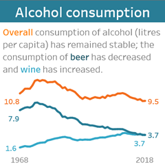 Overall consumption of alcohol (litres per capita) has remained stable; the consumption of beer has decreased and wine has increased.