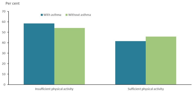 The bar chart shows physical activity of adults with and without asthma in 2017–18. People aged 18 years and over with asthma were more likely to be insufficiently physically active (59%25 compared with 54%25 among people without asthma).