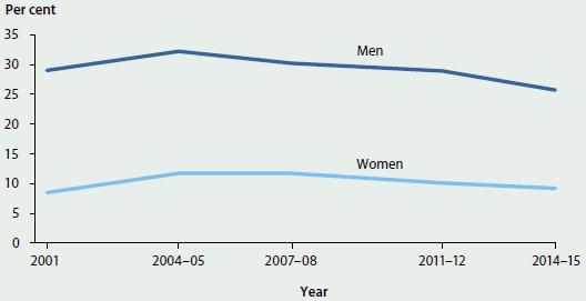 Line chart showing the trending decrease in the proportion of men and women who exceeded lifetime risk guidelines for alcohol from 2001 to 2014-15. In 2014-15 around 25%25 of men and 10%25 of women exceeded lifetime risk guidelines.