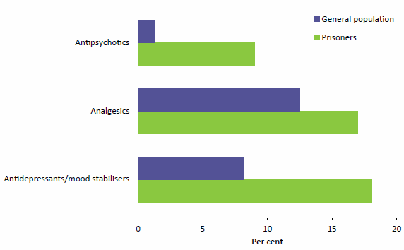 Figure 2.4 compares the proportions of people who use antidepressants, analgesics and antipsychotics while living as prisoners or in the community in 2015. For all 3 drug types, the proportions were substantially higher for prisoners. Data are available in Table A8.17.