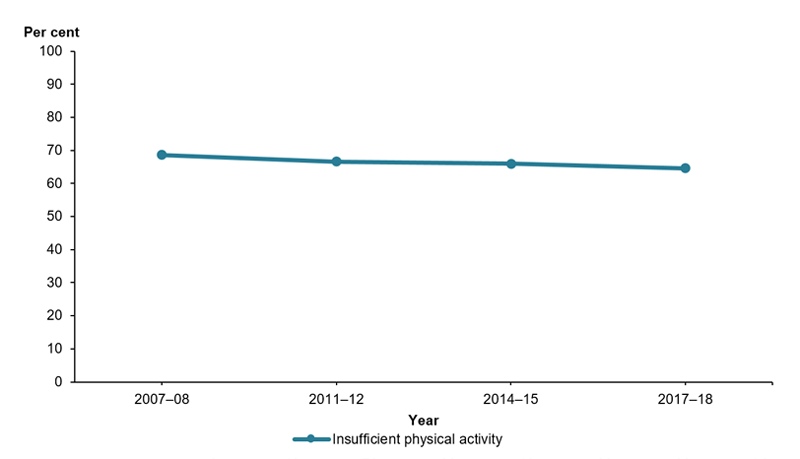 This is a line graph showing the change of insufficient physical activity in adults from 2007–08 to in 2017–18. The level of insufficient physical activity declined from 69%25 in 2007–08 to 66%25 in 2011–12 then remained about the same in 2014–15 and 2017–18.