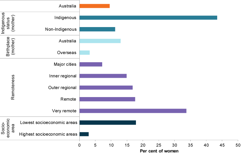 This bar chart shows the percentages of mothers that smoked during pregnancy in different population groups. The population groups included are Indigenous status of mother, birthplace of mother, remoteness area and socioeconomic area.
