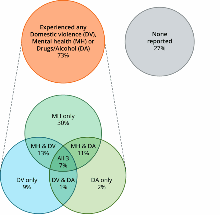 Figure DIS.2 Clients with severe or profound core activity limitation, by selected vulnerability characteristics, 2016–17. The diagram shows that 73%25 of clients with severe or profound disability also presented with one or more selected vulnerabilities, domestic and family violence, mental health issues or problematic drug and or alcohol use. 27%25 reported none of these. 61%25 of clients with severe or profound disability reported a current mental issue; of these clients 13%25 reported domestic and family violence and mental health issues, and a further 11%25 problematic drug and or alcohol use and mental health issues. An additional 7%25 of clients with severe or profound disability reported all three selected vulnerabilities.