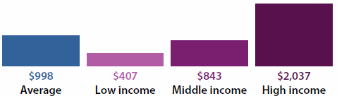 Figure displaying incomes per week. The average was $998, low income was $407, middle income was $843 and high income was $2037.