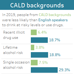 CALD backgrounds: In 2019, people from CALD backgrounds were less likely than English speakers to drink at risky levels or use drugs.
