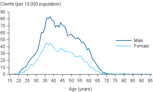 The line chart shows the rate of males and females receiving opioid pharmacotherapy in 2016 per 10,000 population rose between the ages of 15 to the late-30s. The rate of pharmacotherapy clients peaked at the age of 36 for both males and females, with 82 clients for every 10,000 males aged 36 and 46 clients for every 10,000 females aged 36.