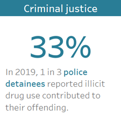 Criminal justice: Almost one third of police detainees reported illicit drug use contributed to their offending.