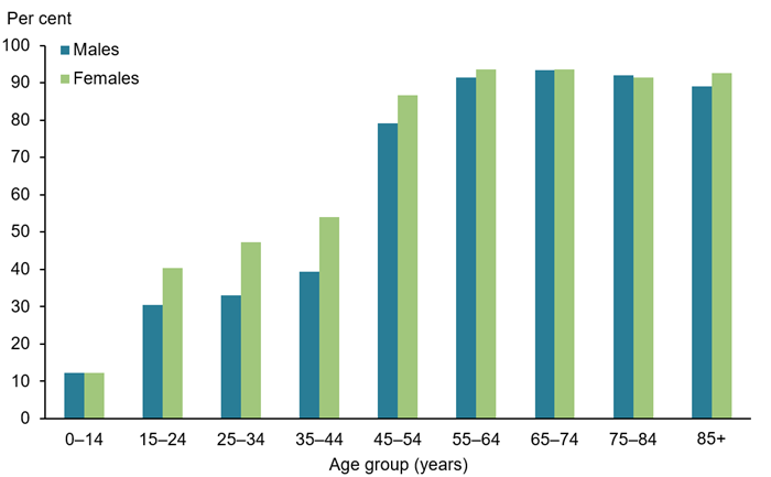 This vertical bar chart compares the percentage of self-reported long-term eye conditions across various age groups, by sex. The prevalence of long-term eye conditions increases with age, and was highest among people aged 65–74 for both males (93%25) and females (94%25). Long-term conditions were lowest among the 0–14 years age group for both males and females (12%25).