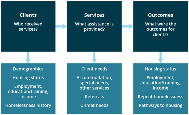 Figure FRAMEWORK.1 Conceptual framework of the SHSC client collection. The flow diagram illustrates the relationships between the clients of specialist homelessness services, the assistance provided, and what the outcomes were for the client. The data collected on each of these 3 items were collected from the approximately 1,550 specialist homelessness agencies in 2017–18.