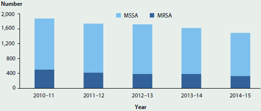 Column graph showing trending decrease in the number of cases of Staphylococcus aureus bacteraemia in public hospitals by antibiotic sensitivity status (MSSA or MRSA) from 2010-11 to 2014-15.
