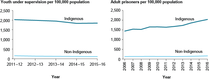 Two line charts showing the number of youth under supervision and adults in prison per 100,000 population, by Indigenous status over time. Indigenous youth under supervision has remained consistently at around 2000, compared to around 100 for non-Indigenous youth. The number of Indigenous adult prisoners has increased from around 1500 to around 2000 over the years, while non-Indigenous prisoners have remained consistently at around 100.