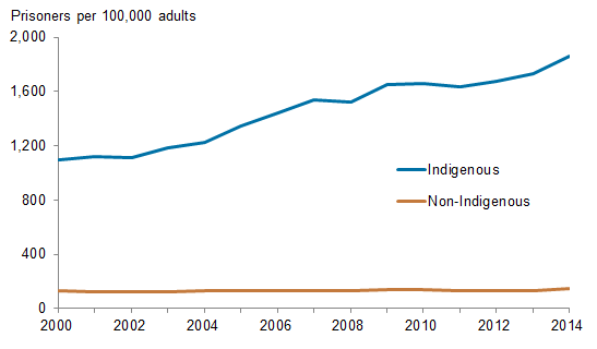 Horizontal line chart showing for Indigenous, non-Indigenous; prisoners per 100,000 adults (0 to 2,000) on the y axis; year (2000 to 2014) on the x axis.