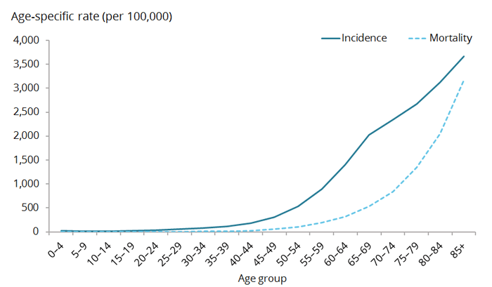 This line graph shows a relatively low incidence of cancer among younger age-groups, with incidence gradually increasing between ages 25–29 and 50–54, and then increasing sharply between ages 50–54 and 85 and over. The cancer mortality line shows that the age-specific rate of cancer mortality is relatively low until age 40–44, when it then begins to increase exponentially in each successive age group to age 85+.