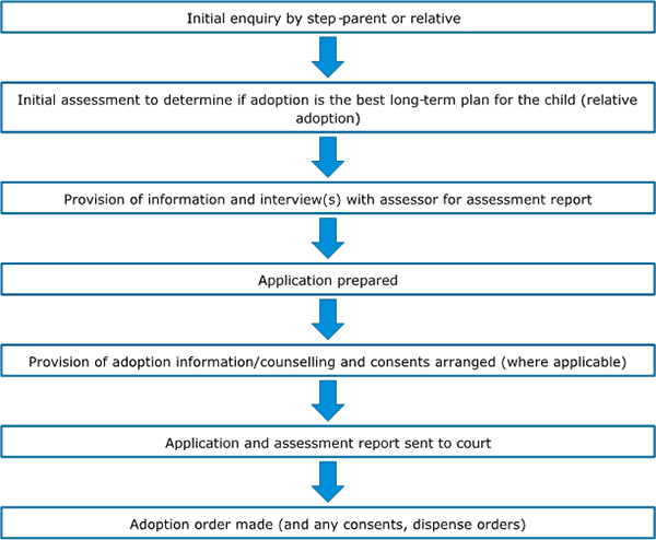 Overview of the known child adoption processes in Australia, step-parent and relative adoptions