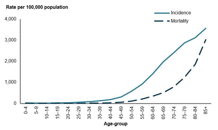 This line graph shows there was relatively low incidence of cancer among younger age groups 0–4 to 20–24, with incidence gradually increasing for those aged 25–29 to 50–54, and then increasing sharply between those aged 50–54 to 85 and over. The cancer mortality rate line is relatively low until age 40–44, when it then begins to increase exponentially in each successive age group to those aged 85 and over.