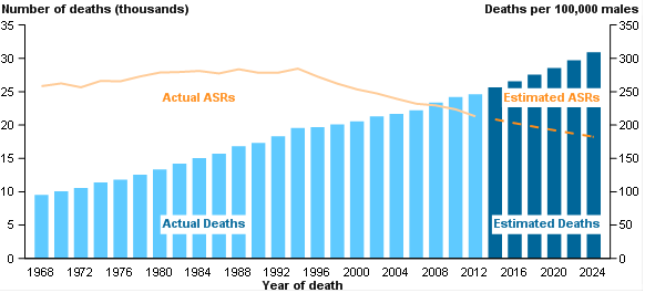 Cancer projections - deaths - males - 2014 to 2025 PNG