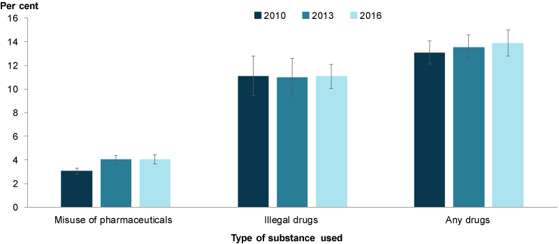 There was an increase in the proportion of parents who misused pharmaceuticals between 2010 and 2016.