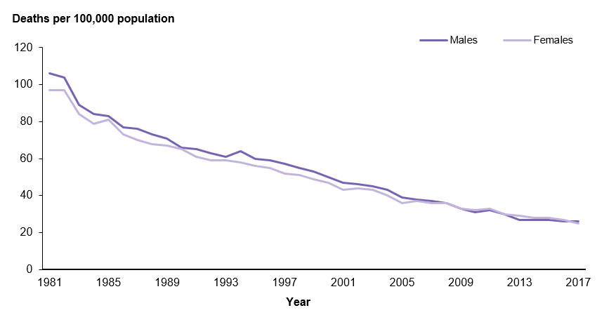 This line graph shows the rate of stroke deaths has declined between 1981 and 2017 for both males and females. For males, the rate of CHD deaths declined from 106 in 1981 to 26 in 2017. For females, the rate of CHD deaths declines from 97 in 1981 to 25 in 2017.