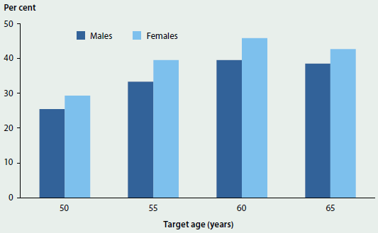 Column graph showing rates of participation of men and women aged 50, 55, 60 and 65 in the National Bowel Cancer Screening Program in 2013-14. More women participated than men. Participation increased with age, peaking at around 45%25 of women aged 60.
