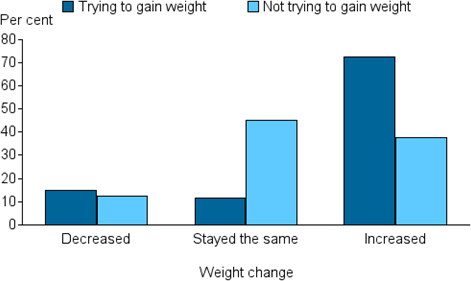 Vertical bar chart showing (trying to gain weight, not trying to gain weight); weight change (decreased, stayed the same, increased) on the x axis; per cent (0 to 80) on the y axis.